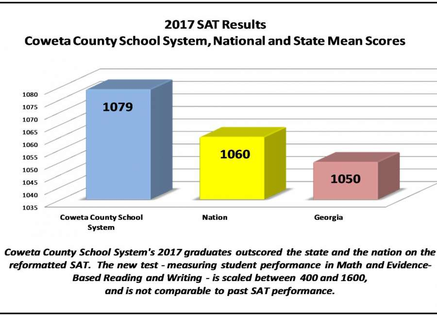 national average sat score 2020