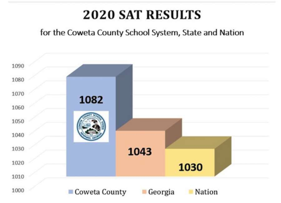 Coweta students outscore national SAT average by 52 points