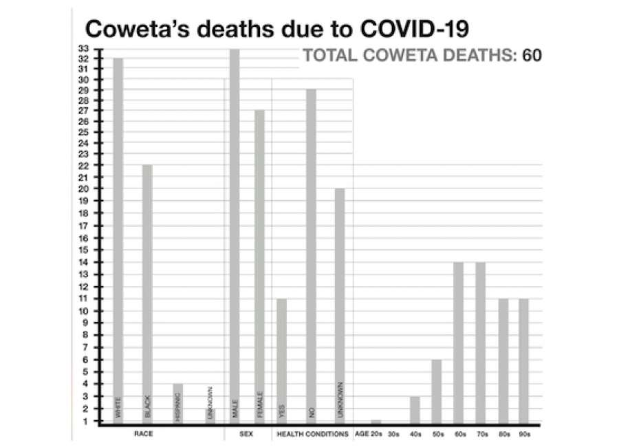 Two new COVID-19 deaths reported in Coweta Friday