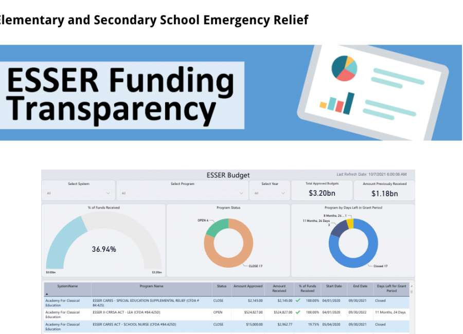 Online tool shows schools' use of COVID-19 relief funds