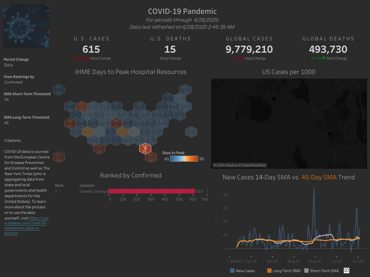 COVID-19-Dashboard-1.png?mtime=20200628153848#asset:50052